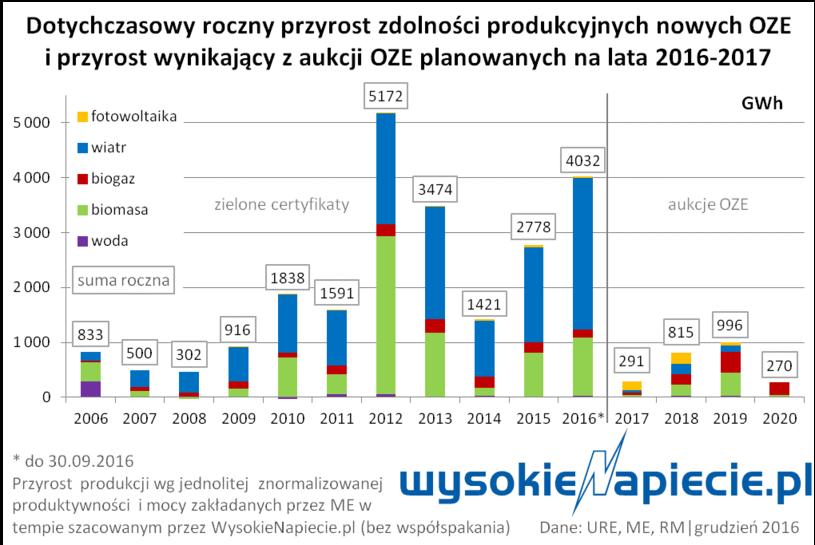 wysokienapiecie.pl /&nbsp