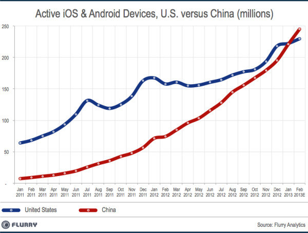 Wzrost liczby urządzeń mobilnych w Chinach i USA /materiały prasowe
