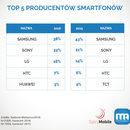 Z jakich smartfonów i tabletów najczęściej korzystamy?