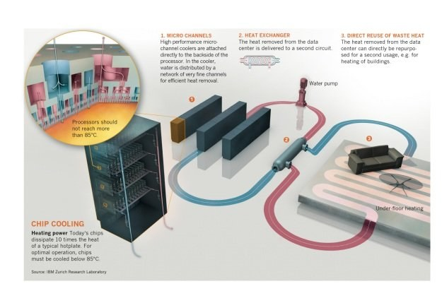 Z powierzchni CPU energia cieplna wędruje przez wymiennik do instalacji grzewczej budynku /HeiseOnline