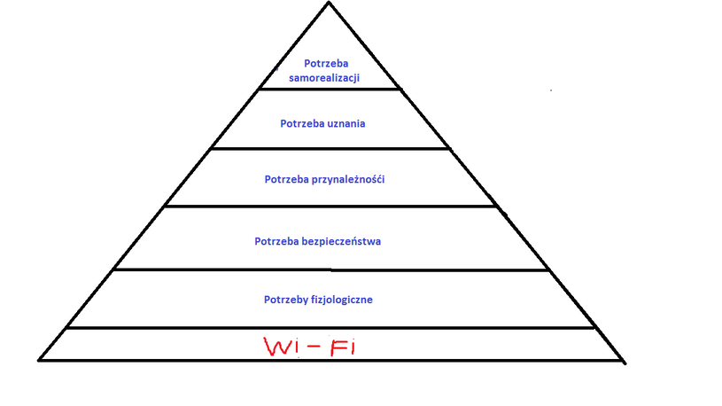 Zaaktualizowana wersja piramidy potrzeb Maslowa /Aleksandra Kozyra /INTERIA.PL