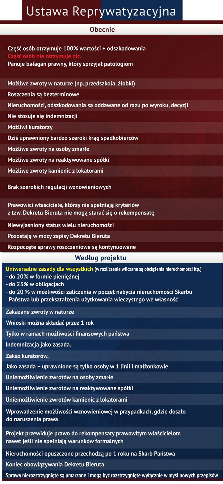Założenie tzw. dużej ustawy reprywatyzacyjnej (Komisja Weryfikacyjna/Twitter) /