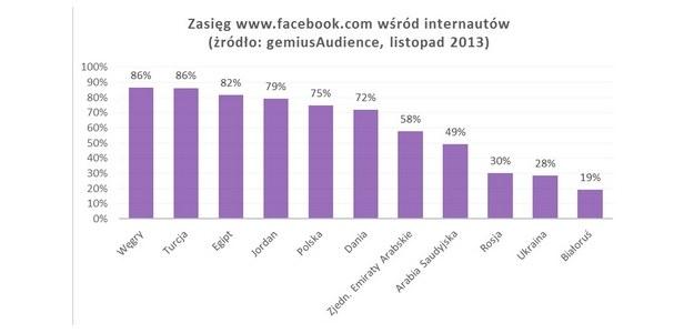 Zasięg Facebooka wśród internautów /materiały prasowe