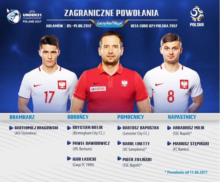 Zawodnicy z lig zagranicznych powołani na Euro U21 /Interia.pl /