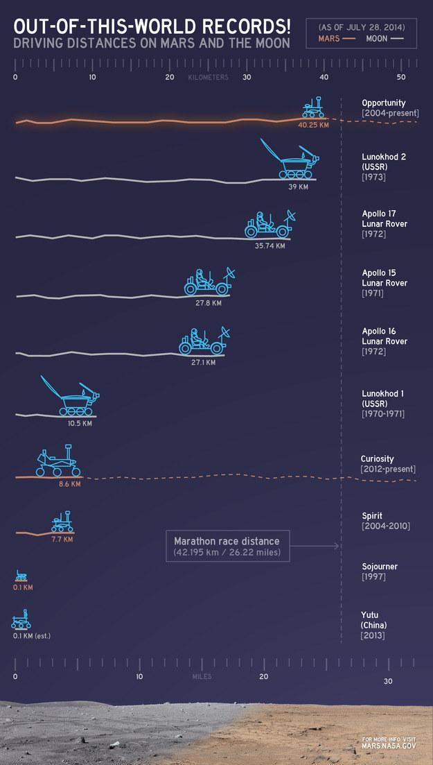 Zestawienie długości podróży pojazdów marsjańskich i księzycowy na dzień 28 lipca bieżącego roku. /NASA