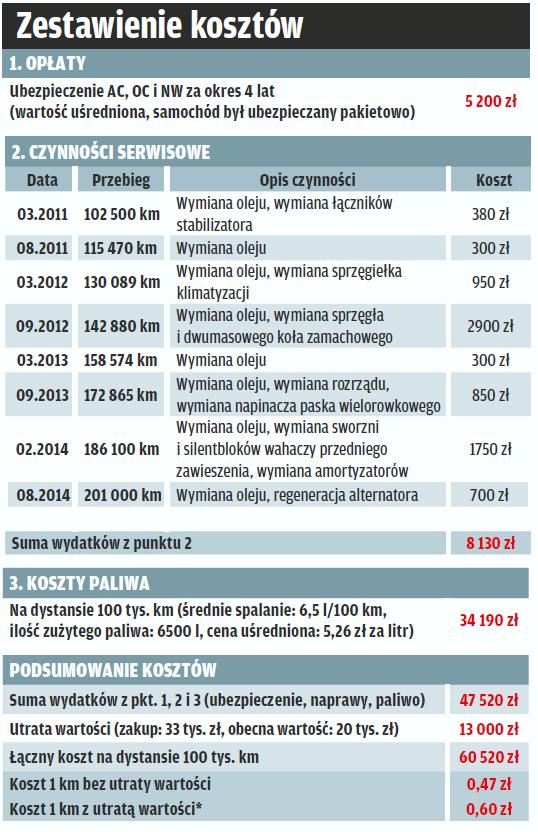 Zestawienie kosztów użytkowania Opla Astry na dystansie 100 tys. km /Motor