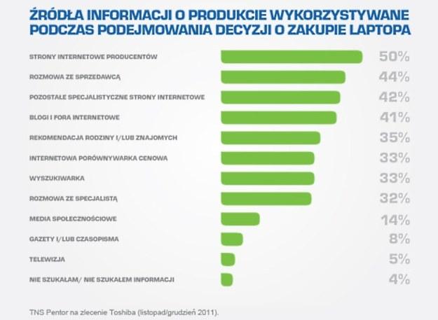 Źródła informacji /materiały prasowe