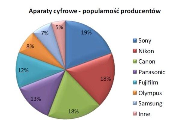 Źródło: Ceneo.pl, marzec 2012 /materiały prasowe