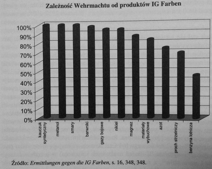 """Źródło: """"Z dziejów obozów IG Farben Werk Auschwitz 1941-1945"""" /"""