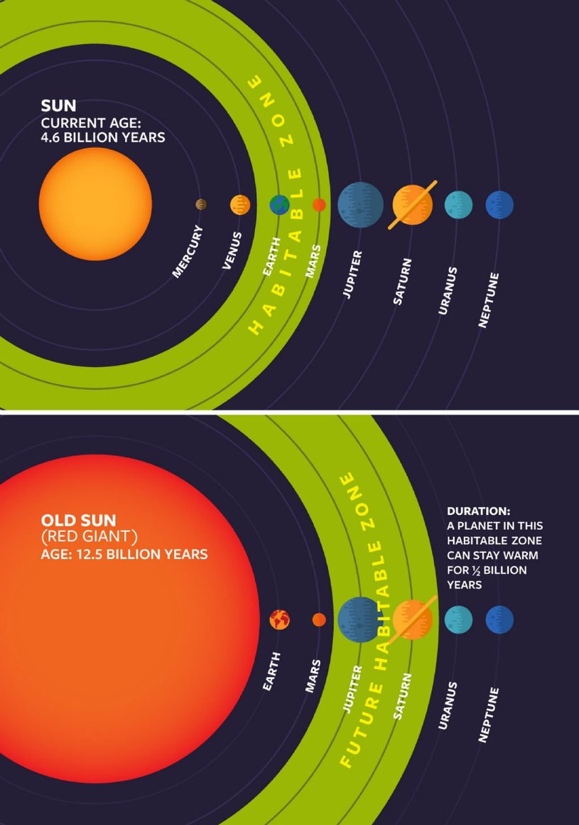 Życie teraz i kiedyś - czy tak będzie wyglądała ekosfera w naszym układzie planetarnym? /materiały prasowe