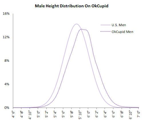 próbki profili randkowych Singapur tanie miejsca randkowe