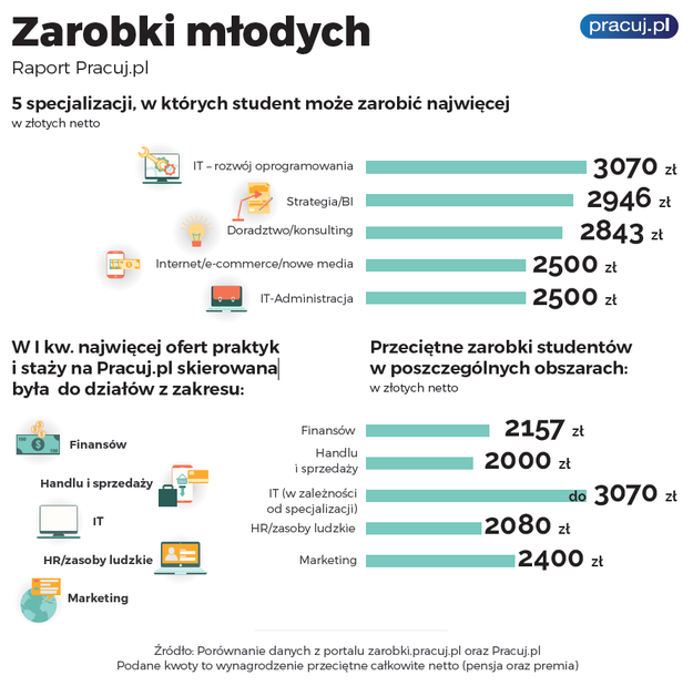 * /Pracuj.pl