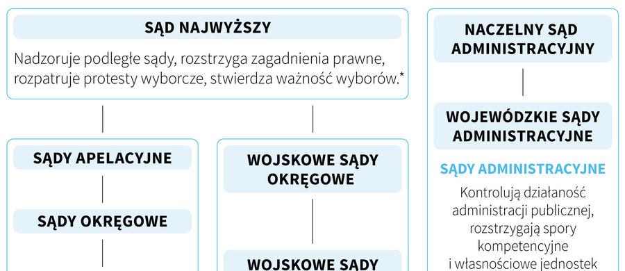 W Sejmie ważą się losy Sądu Najwyższego. W środę po burzliwej wieczornej debacie posłowie skierowali projekt posłów PiS o SN do dalszych prac w komisji sprawiedliwości. Do ustawy zgłoszono ponad 1300 poprawek. A jak wygląda teraz struktura polskiego sądownictwa?