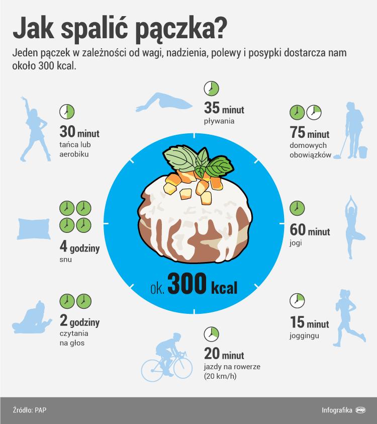 /Infografika PAP /PAP