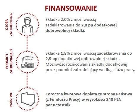 /Ministerstwo Finansów /