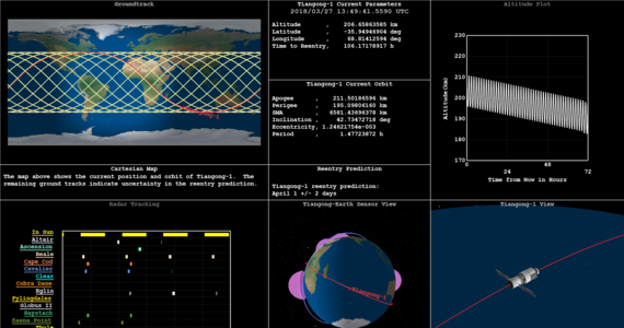 """Europejska Agencja Kosmiczna i Aerospace Corporation prezentują nowe prognozy czasu wejścia w atmosferę chińskiej stacji kosmicznej Tiangong-1. Według najnowszych obliczeń, """"Niebiański Pałac 1"""" spłonie w gęstych warstwach atmosfery między 30 marca a 2 kwietnia, czyli - inaczej mówiąc - 1 kwietnia z dokładnością do dwóch dni. Istnieje ryzyko, że na Ziemię mogą spaść fragmenty pojazdu. Może do tego dojść w dowolnym miejscu między 42,8 stopnia szerokości geograficznej północnej, a 42,8 stopnia szerokości geograficznej południowej. Agencje kosmiczne uspokajają, że prawdopodobieństwo, by ktoś w związku z tym ucierpiał jest niezmiernie małe."""