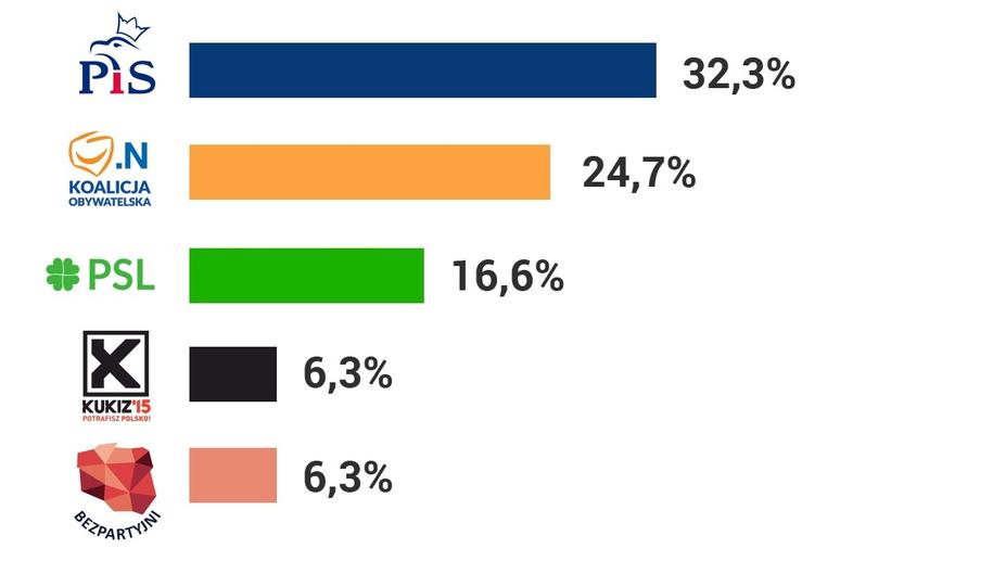 /Wg sondażu IPSOS dla TVP /Grafika RMF FM