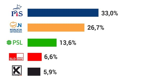 W poniedziałek przed południem opublikowano wyniki late poll. Według nich PiS ma 33 proc., KO - 26,7 proc., a PSL 13,6 proc. Jak z kolei informuje PKW, w tegorocznych wyborach samorządowych padł frekwencyjny rekord – do urn poszło 52,15 proc. uprawnionych. Oficjalne wyniki wyborów będą znane najwcześniej na przełomie wtorku i środy. Najważniejsze dane znajdziecie na poniższych grafikach: