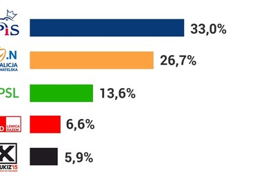 Sondażowe wyniki wyborów samorządowych [INFOGRAFIKA]
