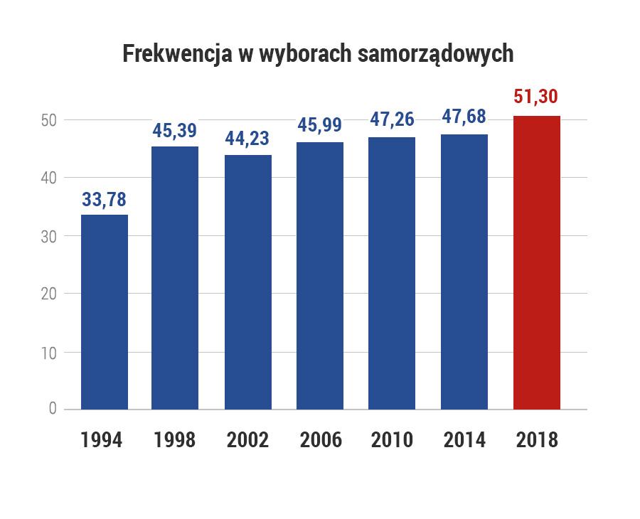 /Dane PKW /Grafika RMF FM