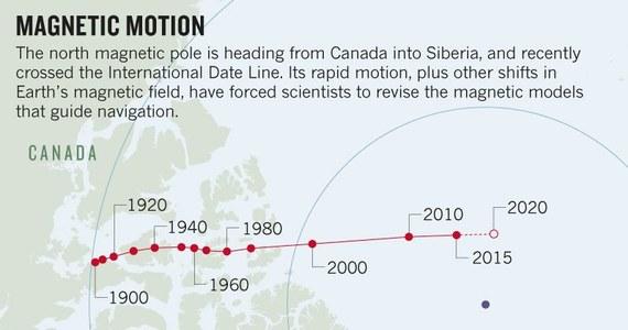 """Północny magnetyczny biegun Ziemi wędruje i naukowcy nie wiedzą, co dokładnie na ten temat myśleć. Jak pisze na swojej stronie internetowej czasopismo """"Nature"""", jego ruch znacząco w XXI wieku przyspieszył, opuścił już obszar Kanady, przekroczył Miedzynarodową Linię Zmiany Daty i zmierza w kierunku Syberii. Co ciekawe, północny biegun magnetyczny znajduje się teraz bliżej geograficznego bieguna północnego, niż w ostatnich stuleciach. Jego szybki ruch sprawia, że trzeba częściej korygować modele geomagnetyczne potrzebne w nawigacji. Kolejne poprawki zapowiedziano na 30 stycznia."""