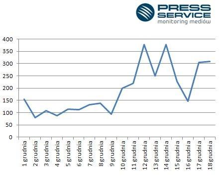 /PRESS-SERVICE Monitoring Mediów