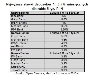 /Open Finance