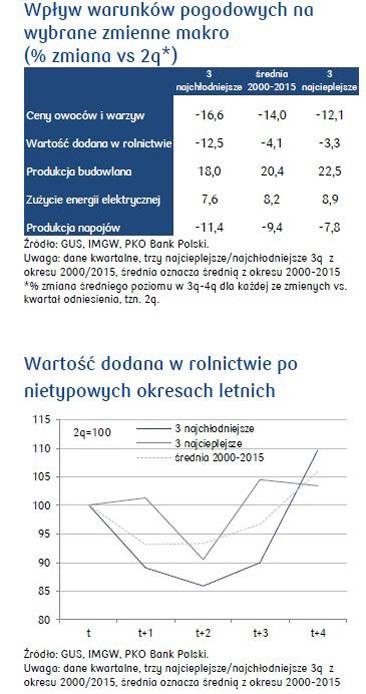 /PKO Bank Polski S.A.
