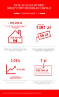 Na mieszkanie rodzina pożyczy już 100 tysięcy złotych mniej