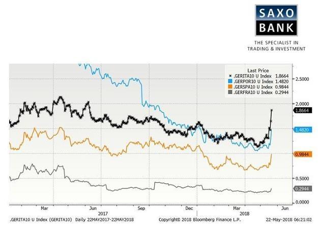 /Saxo Bank