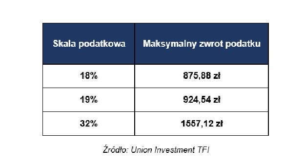 /Union Investment TFI