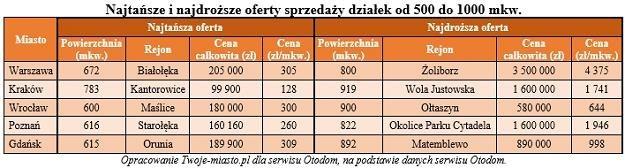 /Twoje-Miasto.pl