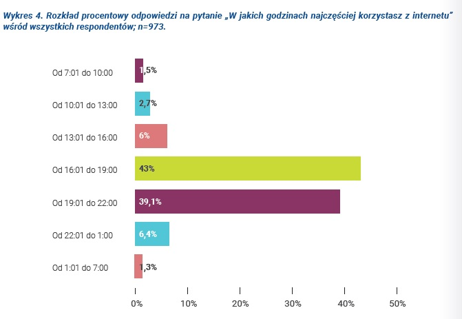 /Źródło: Raport NASK - Naukowa i Akademicka Sieć Komputerowa /