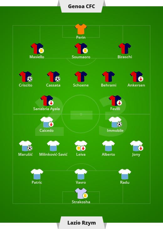 Liga włoska - 25. kolejka Serie A: Genoa CFC 1893 - Lazio Rzym 2-3 (0-1) - Sport w INTERIA.PL