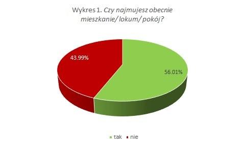 /WGN Nieruchomości