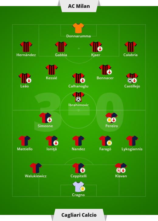 Liga włoska - 38. kolejka Serie A: AC Milan - Cagliari Calcio 3-0 (1-0) - Sport w INTERIA.PL