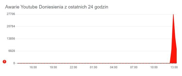 /foto. downdetector.pl /