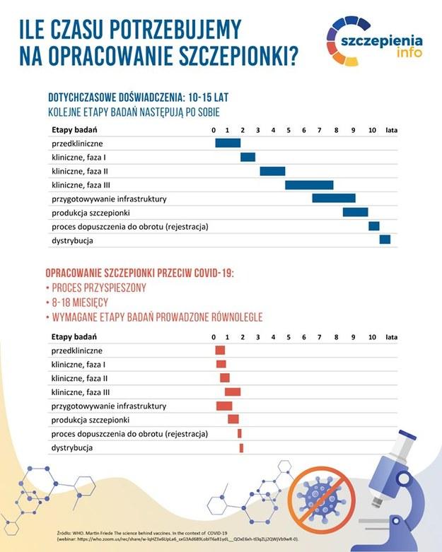 /szczepienia.pzh.gov.pl /Materiały prasowe
