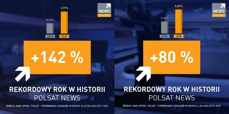. /Polsat