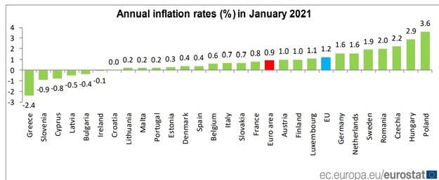 /Eurostat /