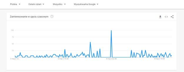 /foto. Google Trends /