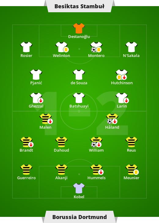 Besiktas Stambuł - Borussia Dortmund 1-2 (0-2). 1. kolejka Ligi Mistrzów - Sport w INTERIA.PL