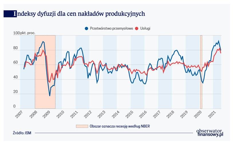 /Obserwator Finansowy