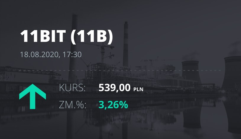 11 bit studios (11B): notowania akcji z 18 sierpnia 2020 roku