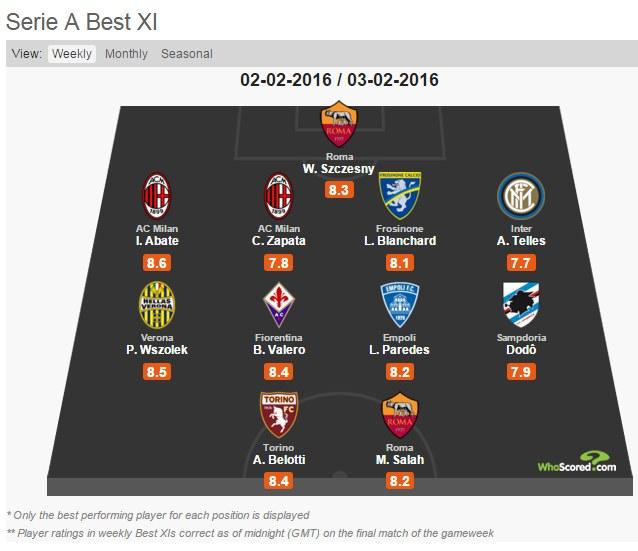 11-tka tygodnia w Serie A wg. whoscored.com /INTERIA.PL
