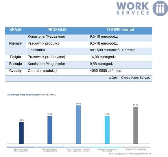 12 proc. Polaków myśli o podjęciu zagranicznej pracy /Informacja prasowa