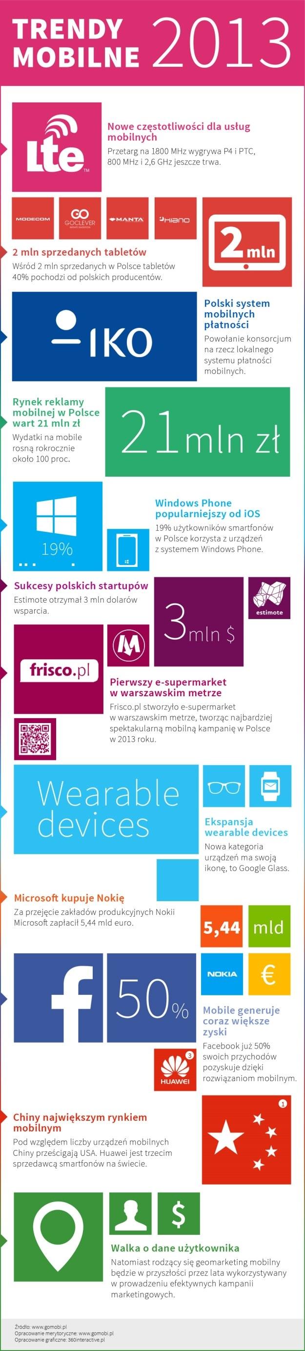 12 trendów mobilnych w 2013 roku /materiały prasowe