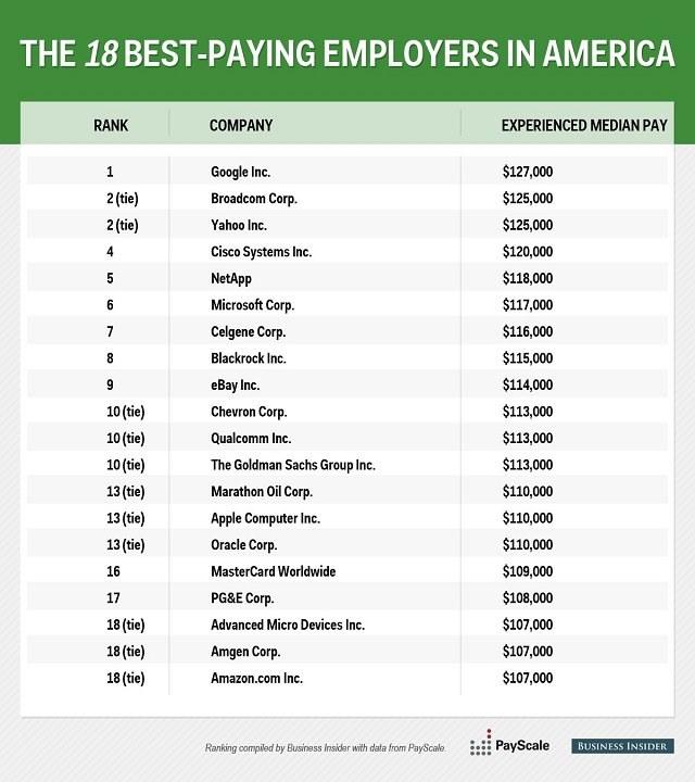 18 najlepiej płacących amerykańskich firm. Źródło: Business Insider /materiały prasowe