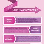 20-latki kurs na oszczędzanie (infografika)