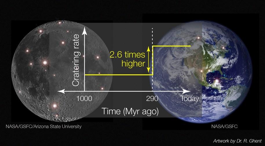 290 milionów lat temu stało się coś tajemniczego. Ślady widać i na Ziemi, i na Księżycu /NASA GSFC / LRO / Arizona State University; Rys. Rebecca Ghent /Materiały prasowe
